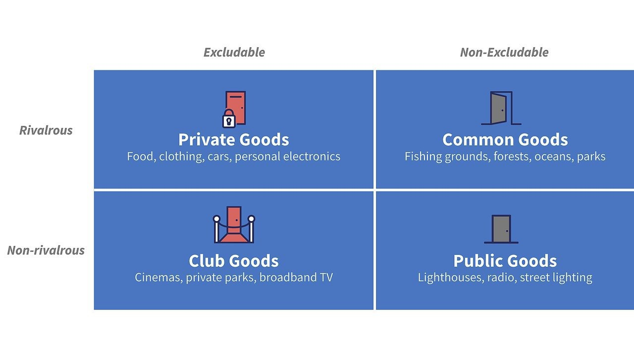 Commons Grid - Private Goods, Common Goods, Club Goods, Public Goods (from Dries' Makers and Takers)